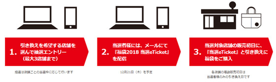 スタバ福袋2018年「中身ネタバレ」販売方法はオンラインのみ抽選販売エントリー